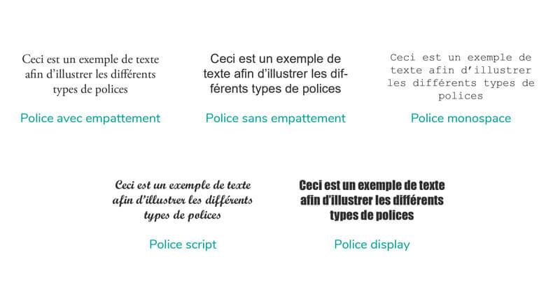 Les différentes catégories de polices